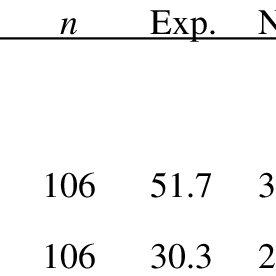 (PDF) Mitigation Evaluations: A Survey of Current Practices