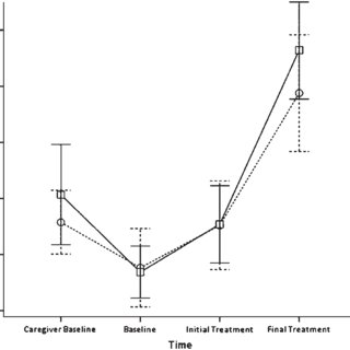 (PDF) Comparing behavioral treatment of feeding
