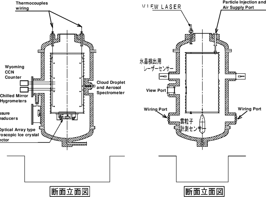 Schematic cross sections of the MRI cloud simulation