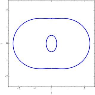 (Color online)Plot of eqs. (54) (blue curves), (55) (red