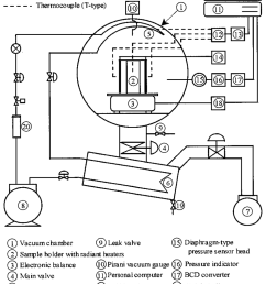 schematic diagram of the experimental freeze dryer and measurement system  [ 850 x 1193 Pixel ]