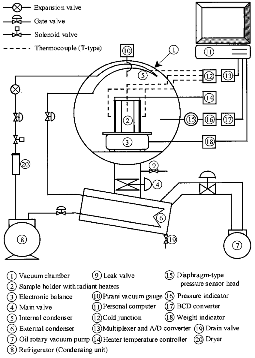 hight resolution of schematic diagram of the experimental freeze dryer and measurement system