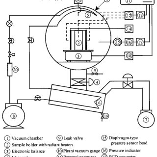 Schematic diagram of the experimental freeze-dryer and
