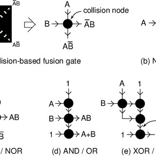 Definition of collision-based fusion gate (a) and basic
