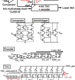 shows block diagram of our ss adc with tdc configuration and the detail circuit compositions of them it has two stages the first is a tdc with multiphase  [ 850 x 1069 Pixel ]
