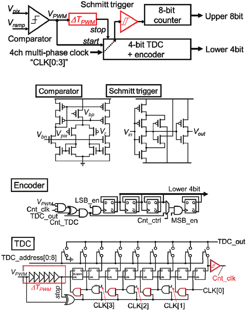 hight resolution of shows block diagram of our ss adc with tdc configuration and the detail circuit compositions of them it has two stages the first is a tdc with multiphase