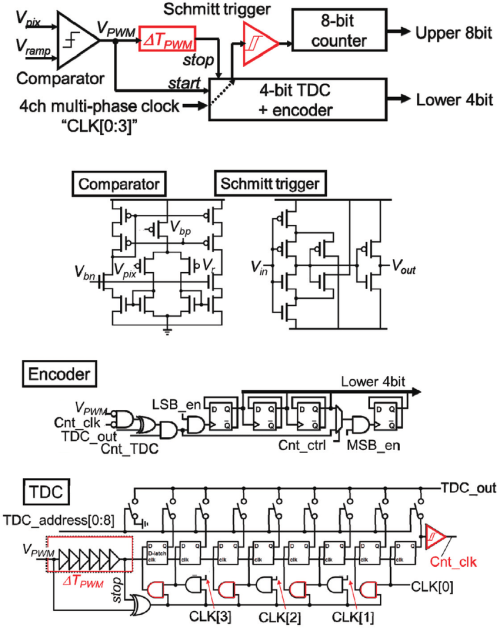 small resolution of shows block diagram of our ss adc with tdc configuration and the detail circuit compositions of them it has two stages the first is a tdc with multiphase