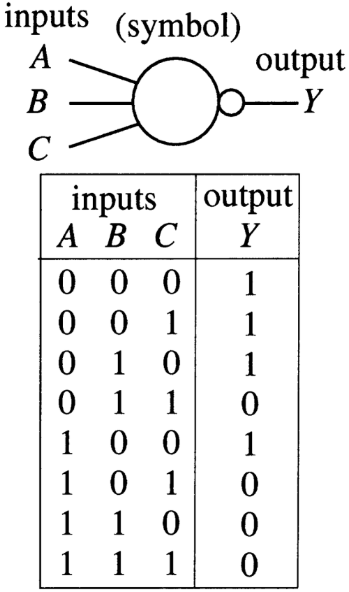small resolution of three input majority gates a majority logic gate b complementary download scientific diagram