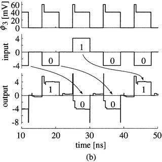 Three-input majority gates. (a) Majority-logic gate. (b