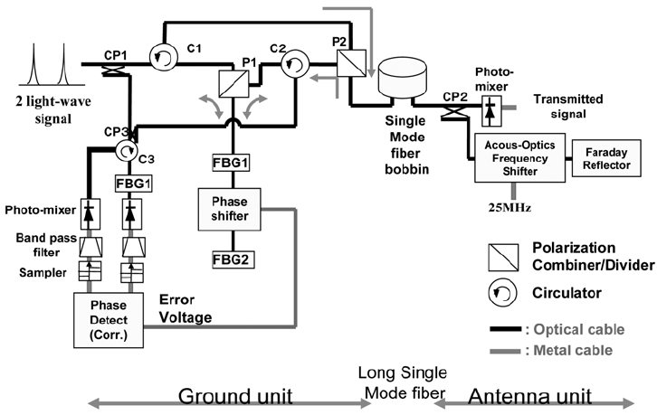 Two optical signal separation and optical phase control