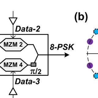Recovered constellations for (a) (b) 4-ASK and (c) 16-QAM