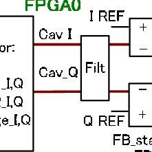 (PDF) RF feedback control systems of the J-PARC LINAC