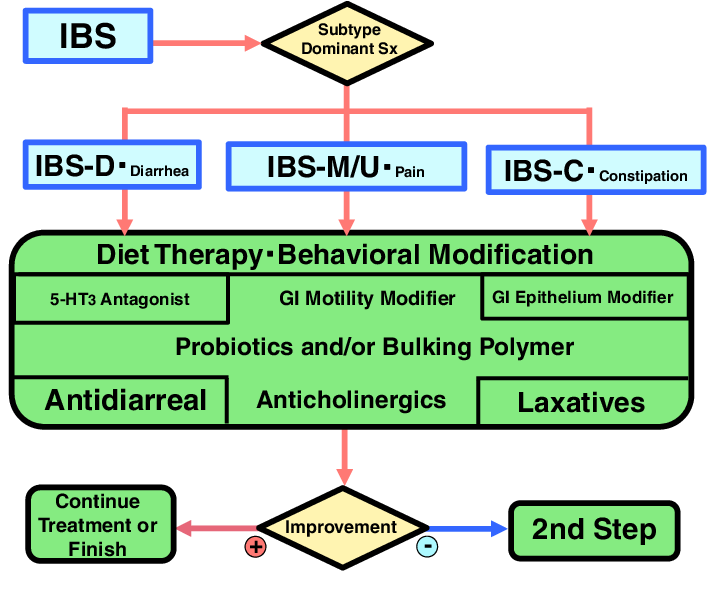 THE FIRST STEP OF THE IBS THERAPEUTIC ALGORITHM,  The tests listed by specialty and category are a select group of tests offered, IBM, each with a five-point response scale, Announces Launch of ...