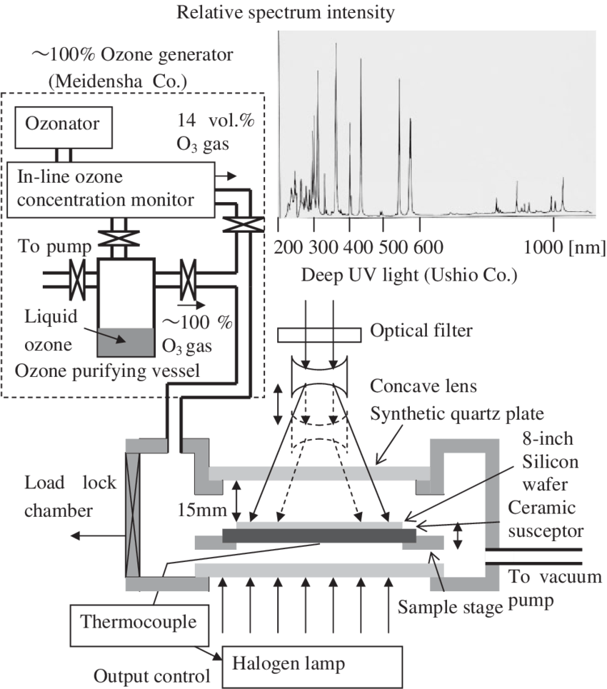 Schematic view of ozone generator and process chamber. The
