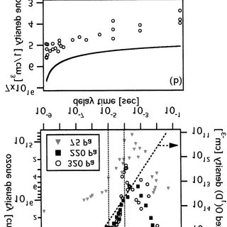 (PDF) Analysis of O(1D) Distribution by Time-Resolved