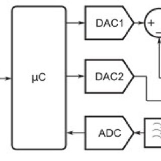 (PDF) An arduino uno based biosensor for water pollution