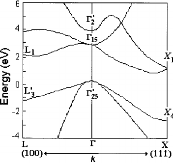 Energy band diagram of silicon crystal: energy E ; wave