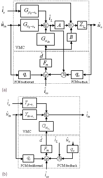 Block diagrams for PCM control in CCM for buck, boost and