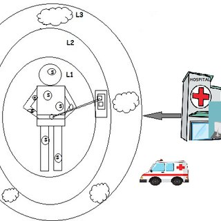 (PDF) Security and Privacy in E-Healthcare Monitoring with