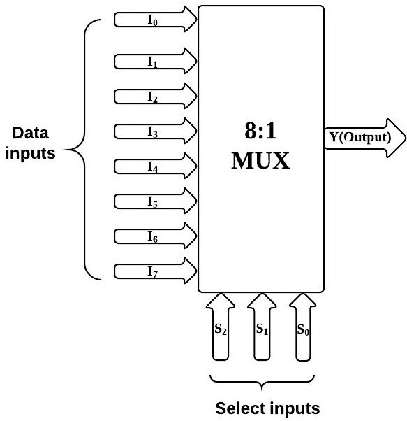 Block diagram of a single-bit 8:1 multiplexer Its truth