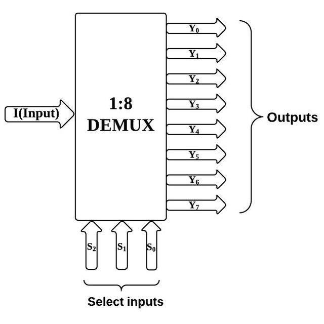 [DIAGRAM] 1 Of 8 Decoder Logic Diagram