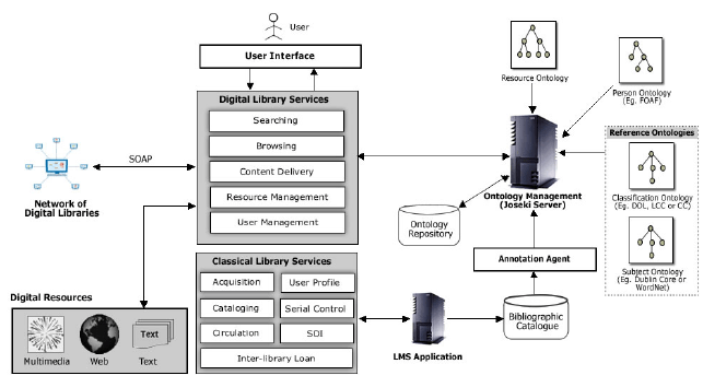 Block Diagram of Semantic Bound Digital and Classical