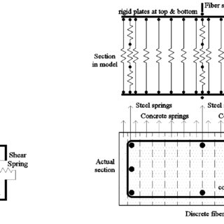 (PDF) Response of lap splice of reinforcing bars confined