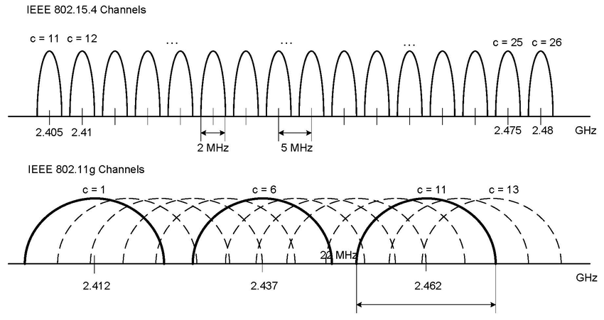 Frequency channels of IEEE 802.11g and 802.15.4 in the 2.4