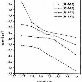 XRD patterns of (a) different polymer electrolytes system