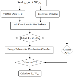 flowchart of simulation of performance process for simple gas turbine power plant  [ 850 x 1524 Pixel ]