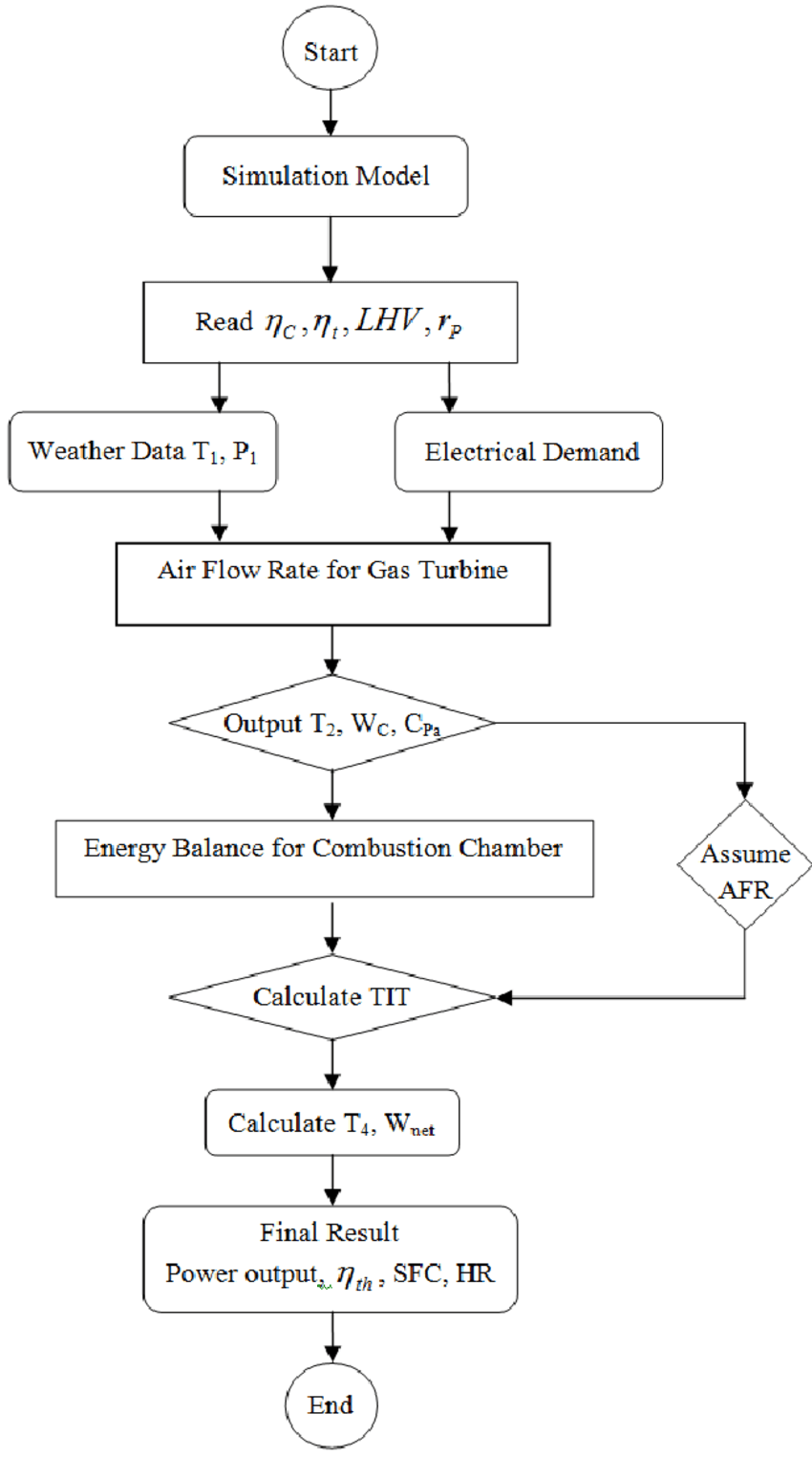 hight resolution of flowchart of simulation of performance process for simple gas turbine power plant
