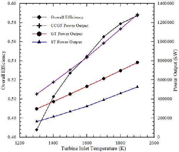 Effect of Turbine inlet temperature on the overall