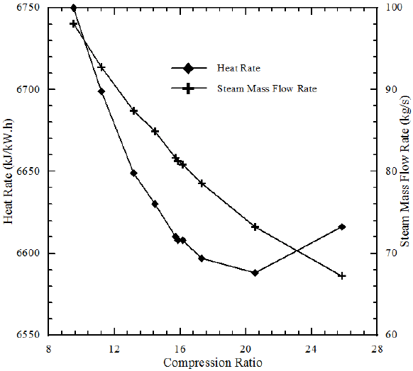 Effect of compression ratio on the CCGT heat rate and