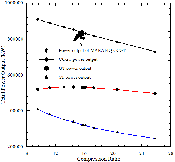 Comparison between simulated power outputs of the CCGT, GT