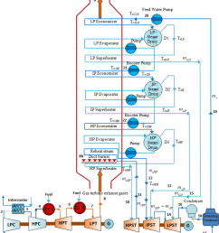 a schematic diagram of the supplementary firing triple pressure steam reheat combined cycle power [ 850 x 974 Pixel ]