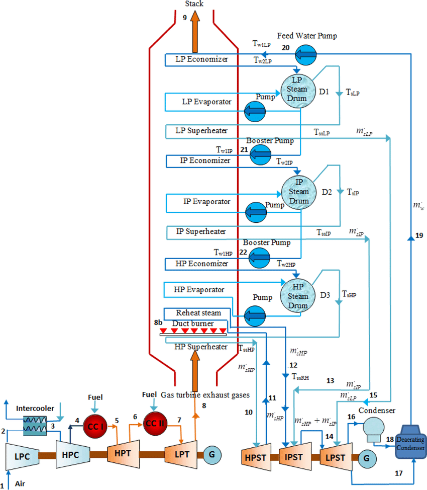 hight resolution of a schematic diagram of the supplementary firing triple pressure steam reheat combined cycle power