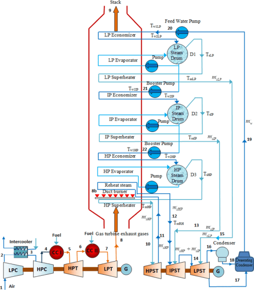 small resolution of a schematic diagram of the supplementary firing triple pressure steam reheat combined cycle power