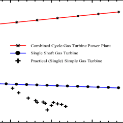 Simple Cycle Power Plant Diagram Shimano Ultegra Shifter Parts Comparison Between Simulated Outputs Combined And Simply Gas Turbine Versus Practical Results From Baiji