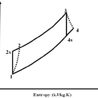 (PDF) Optimum Performance Enhancing Strategies of the Gas