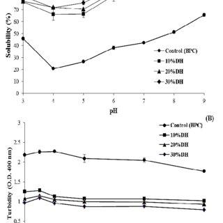 Foaming expansion (A), foam stability (B), emulsion