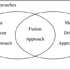 (PDF) Prognostic and health management for engineering