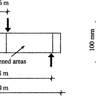 (PDF) Shear Strengthening Of Reinforced Concrete Beams