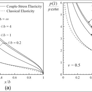 Dimensionless level sets of (a) normal displacement and (b