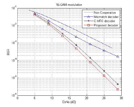 Performance of the optimal decoder with 16-QAM modulation