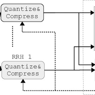 (PDF) Joint Decoding and Adaptive Compression with QoS