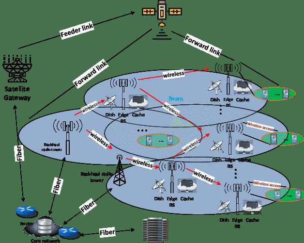 Hybrid satellite-terrestrial network using a multi-beam
