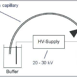 (PDF) Inexpensive and versatile measurement tools using