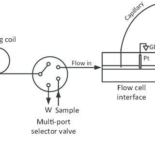 Diagram of the fluidic connections of the in-house-made