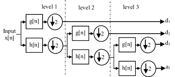 Wavelet decomposition algorithm with band filters divided