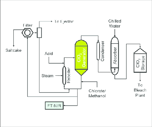 Schematic diagram of chlorine dioxide plant